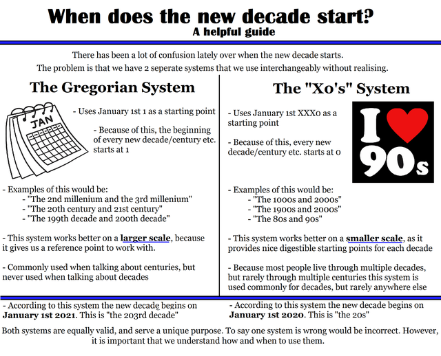 When does the new decade start?